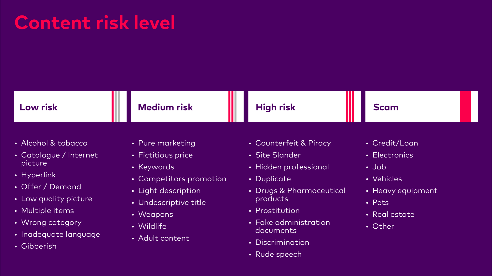 besedo content moderation risk layers