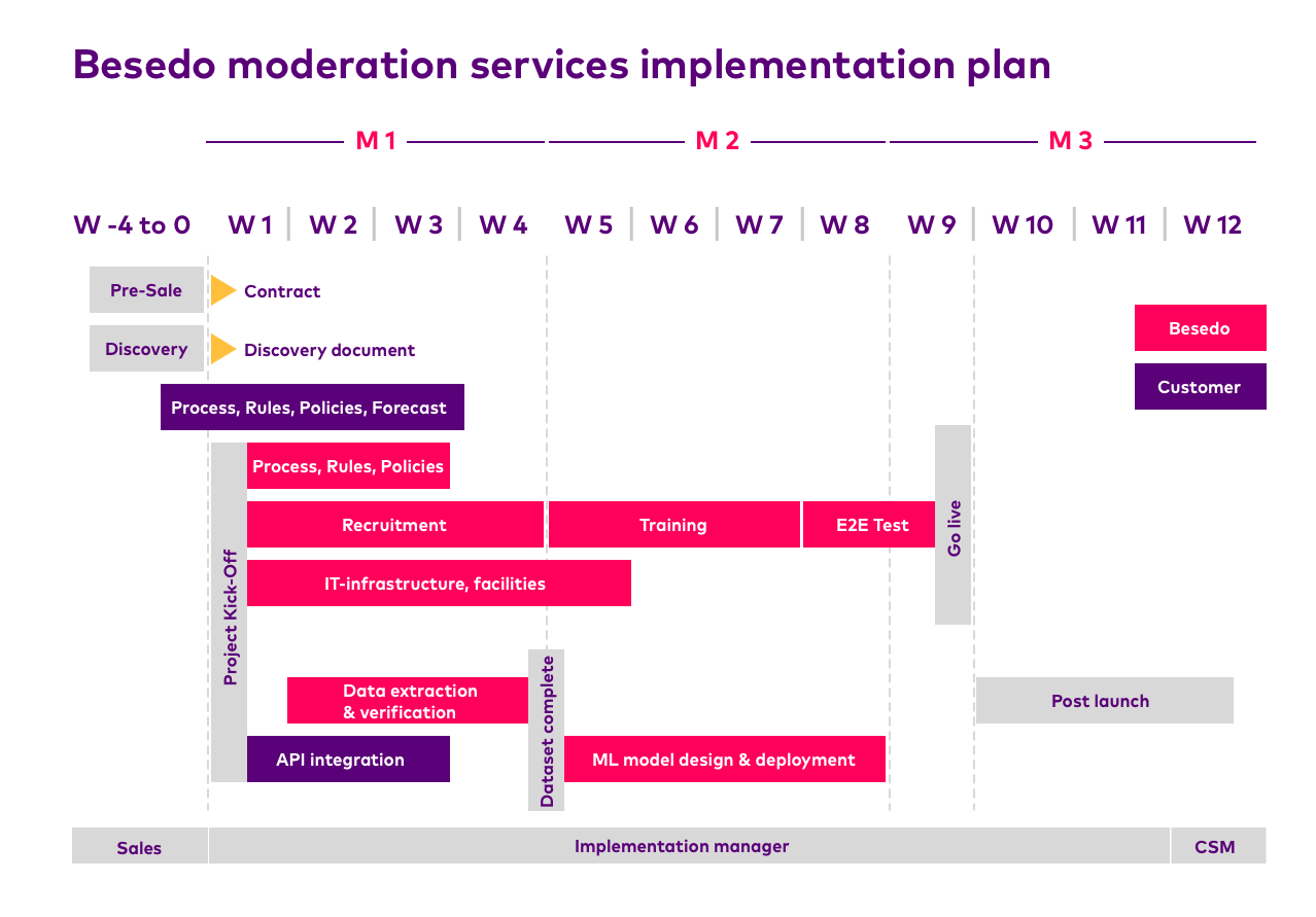 moderation roadmap