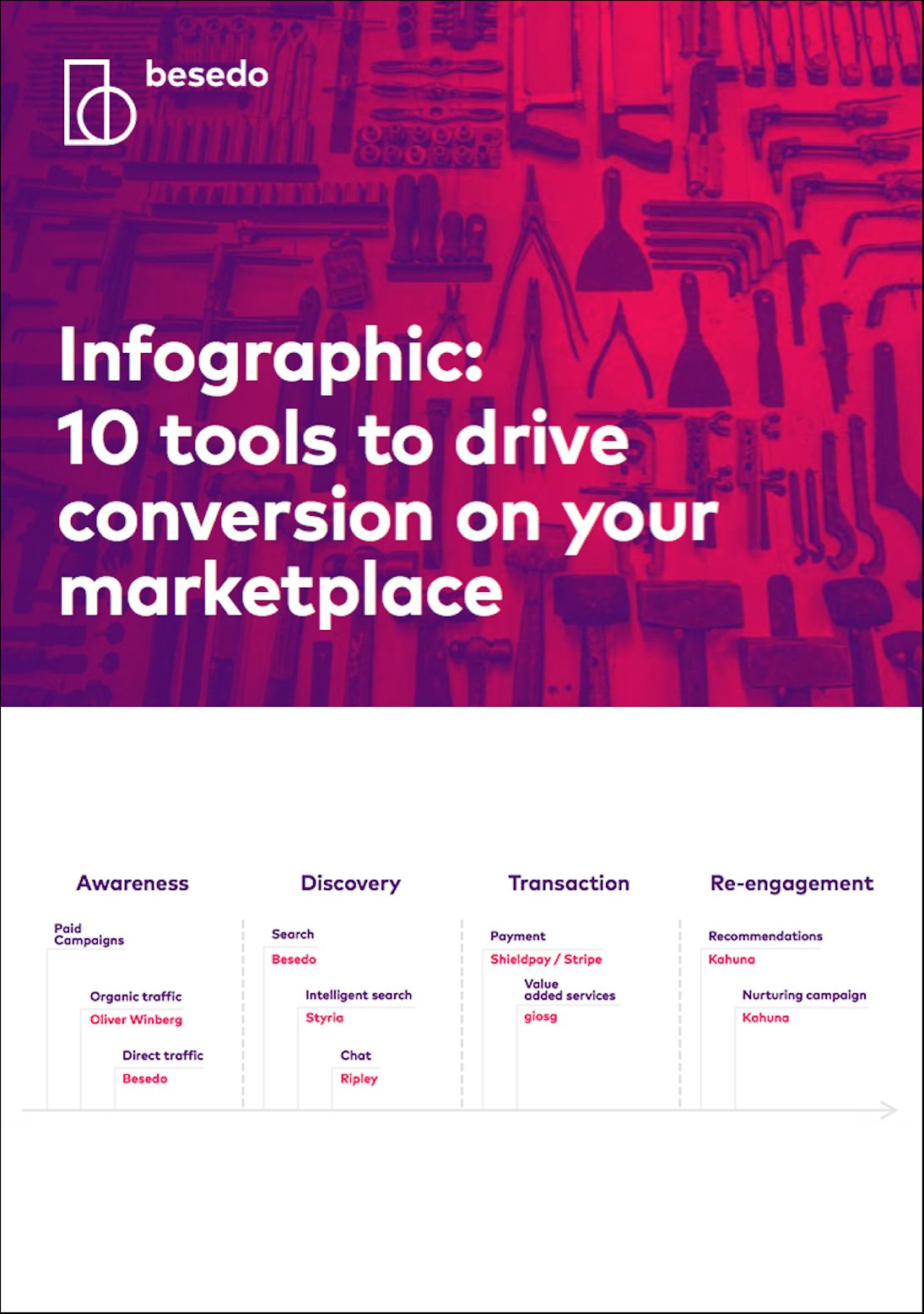 infographic -10 tools to drive conversion on your marketplaces