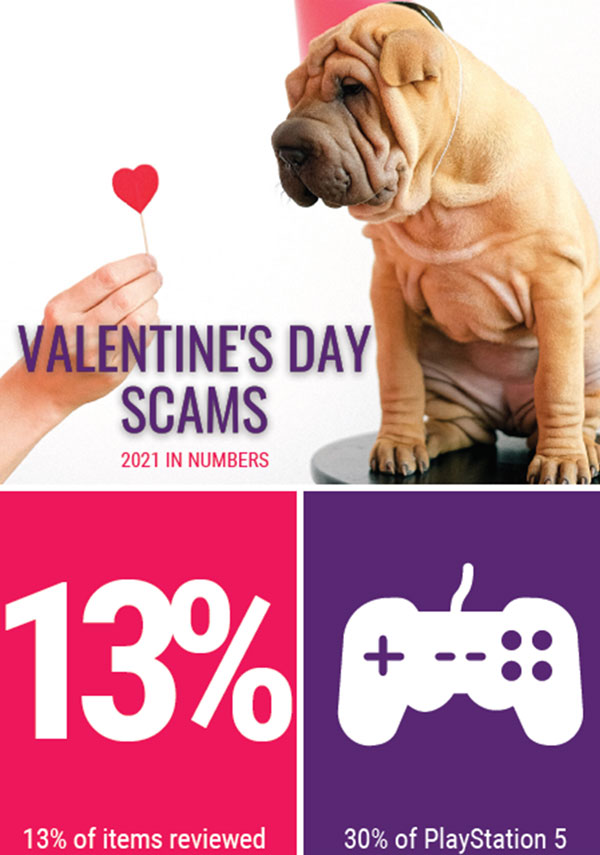 Valentines Day scams 2021 infographic