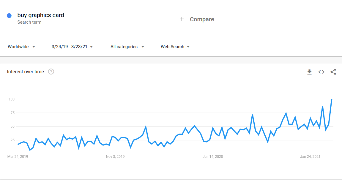 Google trend for buying graphics card